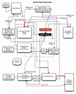 Designing The Power System  Part  1  Subsystem Diagram  U2013 Nickname International