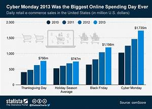 Chart  Cyber Monday 2013 Was The Biggest Online Spending Day Ever