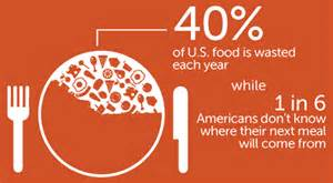 Food Waste In America – #Dontwastefood