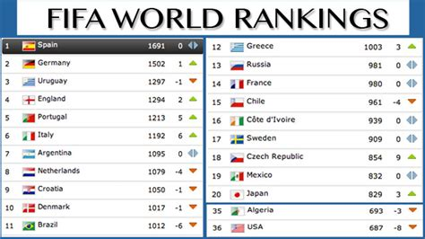 Brazil Out Of Top 10 In New Fifa World Rankings, U.s. Not Hungary Enough