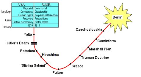 Cold War Diagram from war to cold war