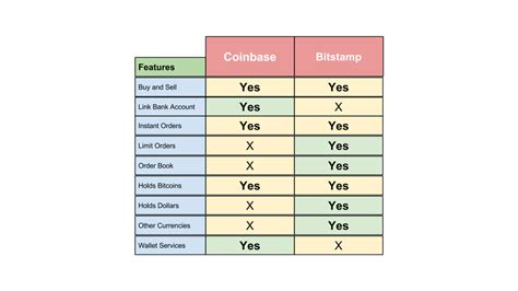 If you are someone new to the cryptocurrency market then you probably wouldn't know the difference between buying bitcoin on cash app vs. Coinbase vs Bitstamp Review - Bitcoin Exchanges - What Is The Difference?