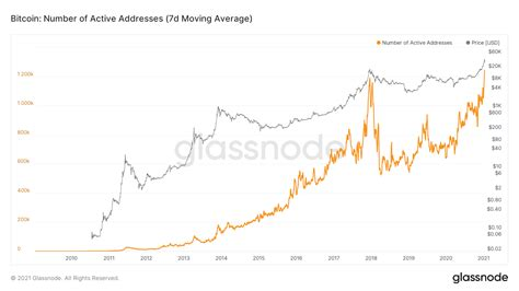 Is it possible to buy stocks online with bitcoin. Bitcoin's Active Addresses, Trading Volumes Now at All-Time Highs