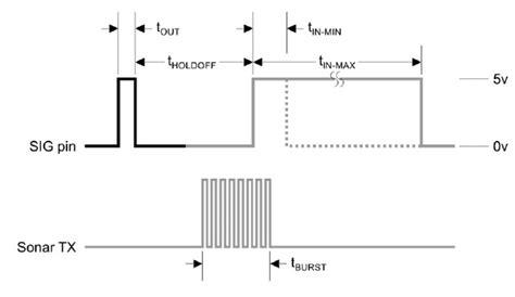 tutorial memanfaatkan icp input capture pin sebagai penghitung lebar pulsa cara mudah