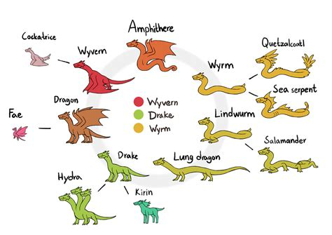 Aremac's Blog! — Drakdrawings Different Types Of Dragons. Cabinet Kitchen Island. White Kitchen Cabinets With Oil Rubbed Bronze Hardware. Kitchen Cabinets Lakewood Nj. Houzz Black Kitchen Cabinets. Clean Kitchen Cabinets Grease. Bertch Kitchen Cabinets. Ikea Kitchen Cabinets Cost Estimate. Kitchen Cabinet Renovation Cost