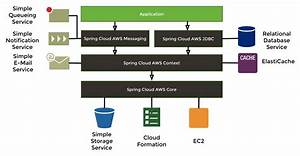 Spring Cloud Aws