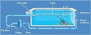 Comment Nettoyer Le Fond D Une Piscine Sans Aspirateur : robot hydraulique de piscine c 39 est quoi avantages ~ Melissatoandfro.com Idées de Décoration