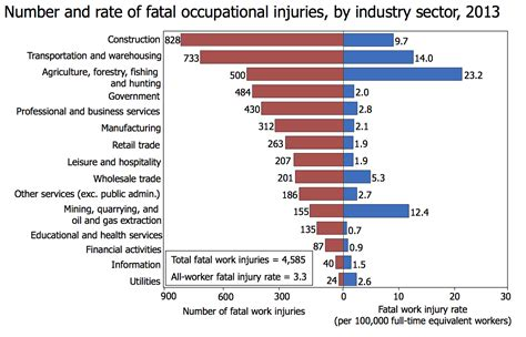 occupational fatality wikiwand