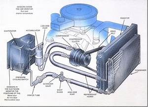 Car Engine Air Conditioning A C pressor Basics