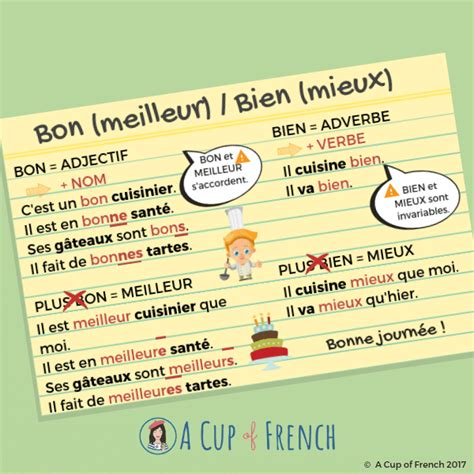Difference between BON and BIEN in French | Basic french ...