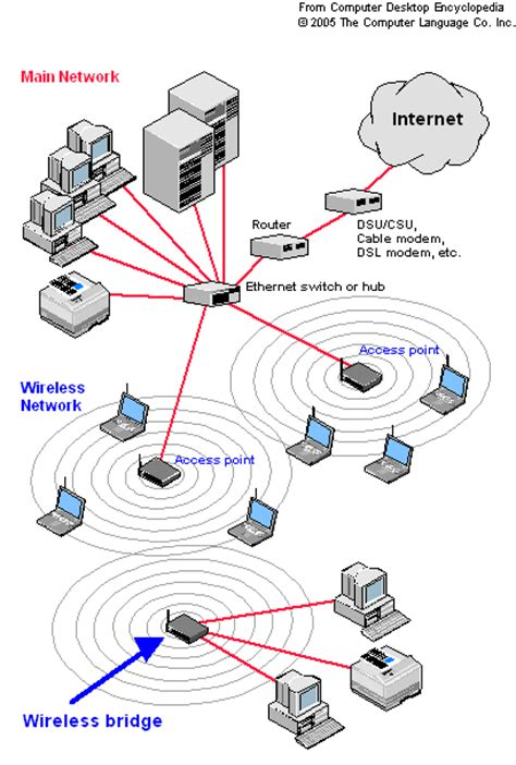 Home Network Wiring Diagram With Bridge by How To Turn An Router Into A Wireless Bridge