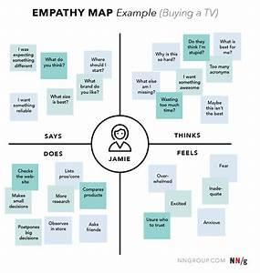 Empathy Map Ux Mapping Cheat Sheet Nn  G Empathy Maps Help