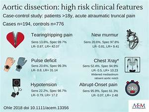 Patients with high-risk clinical features are at high risk ...