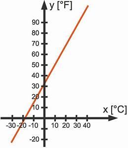 Koordinatensystem Berechnen : umkehrfunktionen bestimmen und berechnen sofatutor ~ Themetempest.com Abrechnung