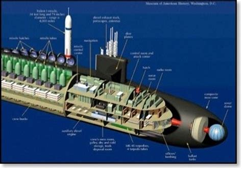 Electric Boat Outside Electrician by What Does A Screen Door On A Submarine How Is The