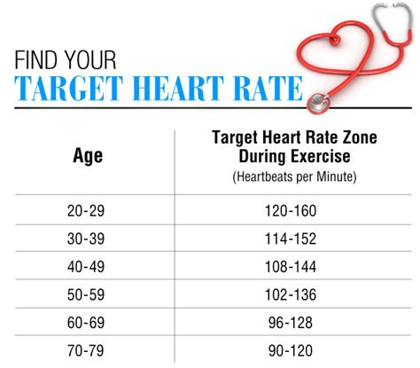 normal range of rate a normal resting rate can range anywhere from 40 to 100 beats per minute description from