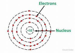 What is Semiconductors? semiconductor materials (germanium ...