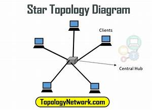 What Is Star Topology  Definition