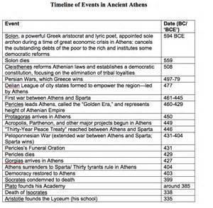 athenian timeline democracy war empire cmn 310