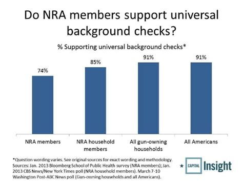 Background Checks For Guns 90 Percent Of Americans Want Expanded Background Checks On
