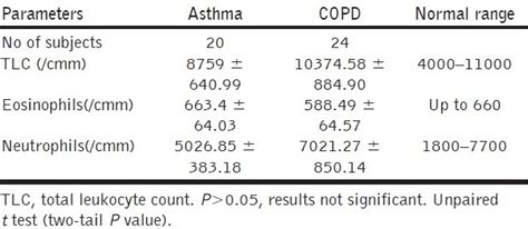 ige levels normal range assessment of asthma and chronic obstructive pulmonary disorder in relation to reversibility