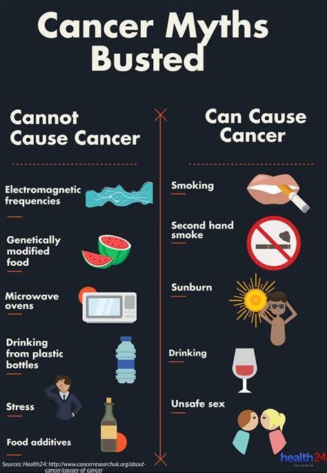do you what causes cancer health24