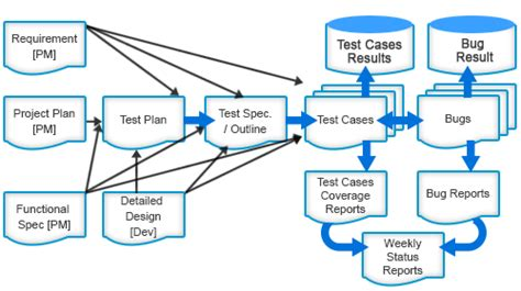 saas testing saas load performance testing solutions