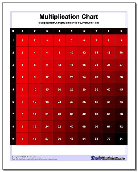 multiplication charts  high resolution printable pdfs