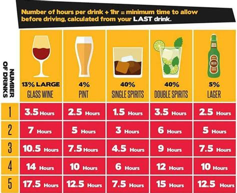 How To Wait After An by Drink Driving How Does Really Stay In Your