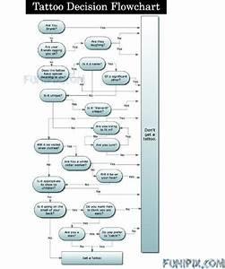 Tattoo Decision Flow Chart