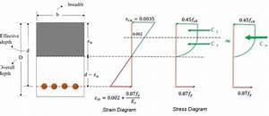 Concrete Design Methods   Uses  Comparison  And Advantages
