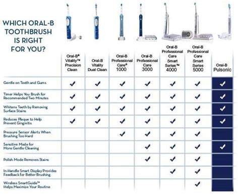 Amazon.com : Oral-B Smartseries 4000 Professional Care