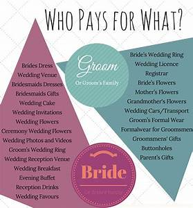 how to budget for your wedding with free budget planner With who pays for the honeymoon