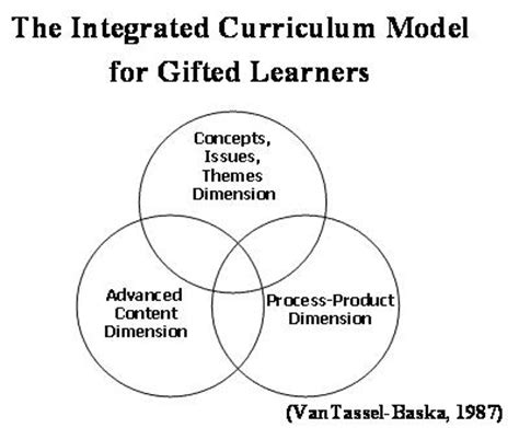 Modele Curriculum by Curriculum W M School Of Education