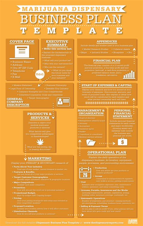 free dispensary business plan template infographics the dispensary experts