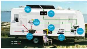 RV Solar Power Systems