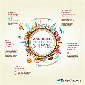 2016 Trends in Hospitality and Travel