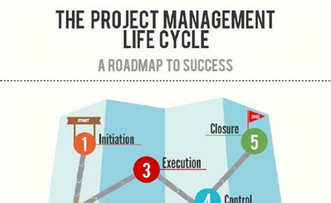 project management life cycle model  road map  success