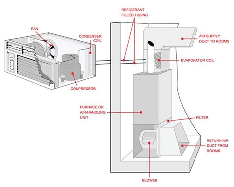 Home Air Conditioning Diagram by Outside Ac Unit Diagram Diagram Of A Central Air