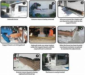 weinstein retrofitting level uneven floors floor leveling With how to level floors in a house