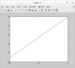 Graph - Error Using Plot Function - Matlab