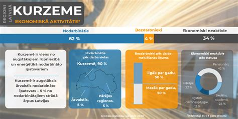 Iedzīvotāju ekonomiskā aktivitāte Latvijas reģionos ...