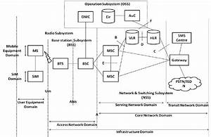 Gsm Network U2019s General Architecture