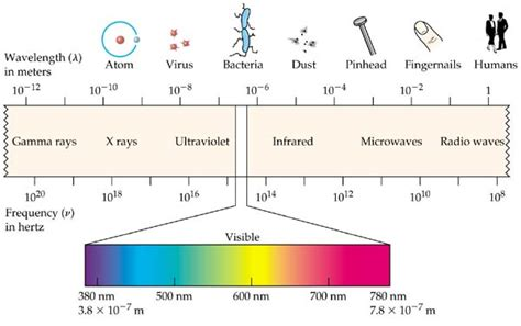 what color of visible light has the highest energy electromagnetic radiation