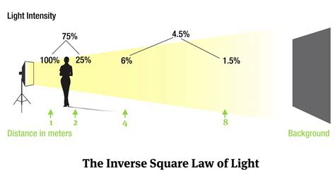 Inverse-Square Law: The Nerdy Term Every Photographer ...