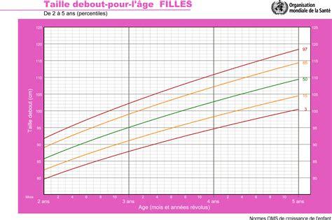 taille chambre enfant taille id 233 ale pour un enfant de la naissance 224 5 ans