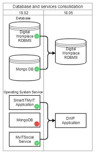 18.05.00 enhancements - Documentation for BMC Digital
