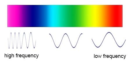 what color has the highest frequency which colour has the maximum wavelength quora