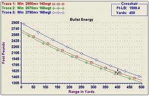 270 Ballistics Trajectory Chart 150 Grain An Analysis Of The 270 Vs 308 Caliber April 2020