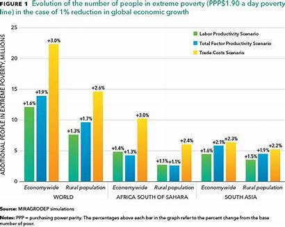 Poverty Covid Global Economic Poor Increase Countries